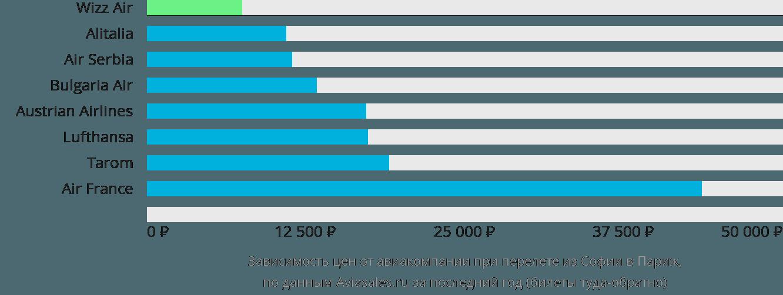 Динамика цен в зависимости от авиакомпании, совершающей перелет из Софии в Париж