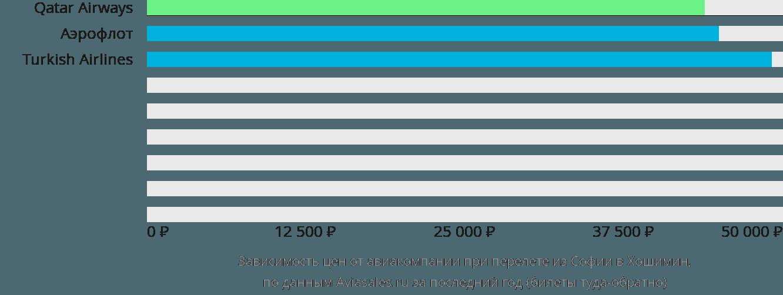 Динамика цен в зависимости от авиакомпании, совершающей перелет из Софии в Хошимин