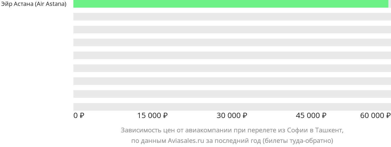 Динамика цен в зависимости от авиакомпании, совершающей перелет из Софии в Ташкент