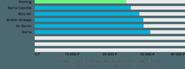 Динамика цен в зависимости от авиакомпании, совершающей перелет из Софии на Тенерифе