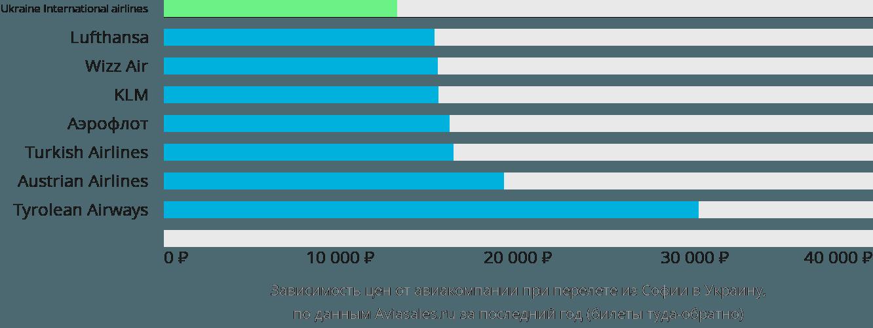 Динамика цен в зависимости от авиакомпании, совершающей перелет из Софии в Украину