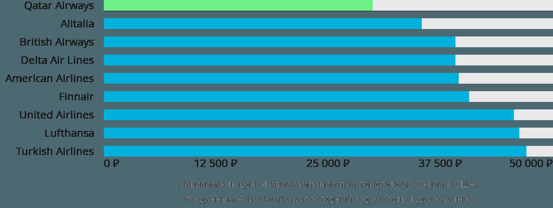 Динамика цен в зависимости от авиакомпании, совершающей перелет из Софии в США
