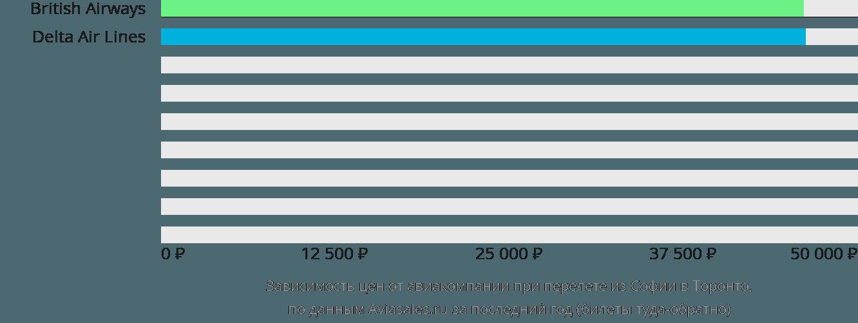 Динамика цен в зависимости от авиакомпании, совершающей перелет из Софии в Торонто
