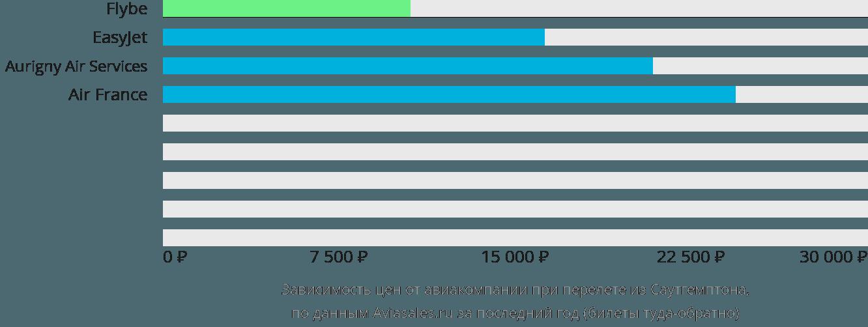 Динамика цен в зависимости от авиакомпании, совершающей перелет из Саутгемптона