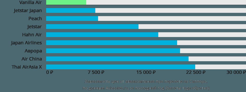 Динамика цен в зависимости от авиакомпании, совершающей перелет из Саппоро