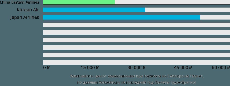 Динамика цен в зависимости от авиакомпании, совершающей перелет из Саппоро на Пхукет