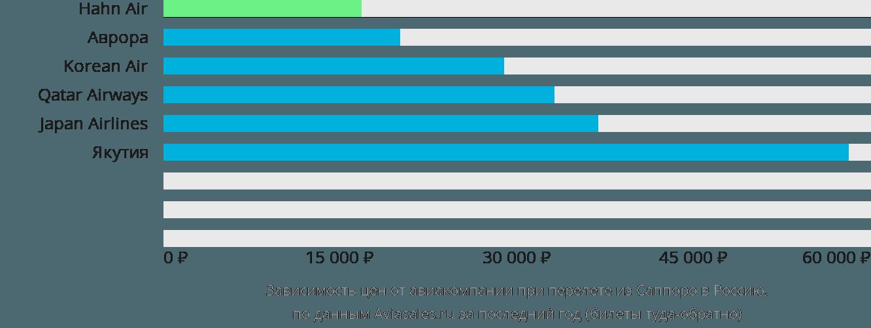Динамика цен в зависимости от авиакомпании, совершающей перелет из Саппоро в Россию