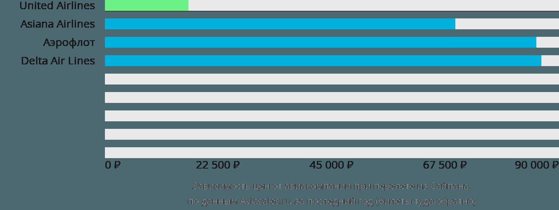 Динамика цен в зависимости от авиакомпании, совершающей перелет из Сайпана