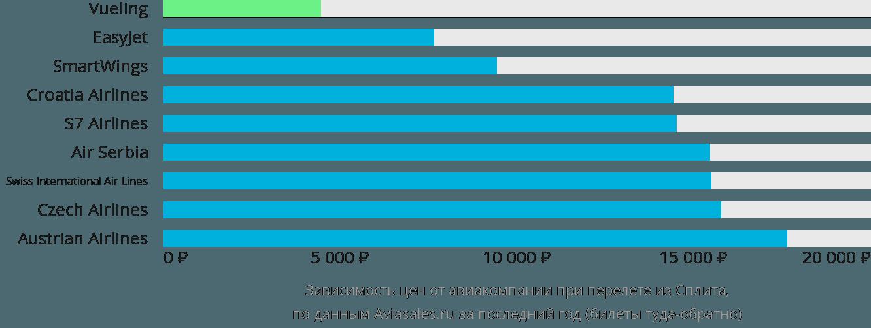 Динамика цен в зависимости от авиакомпании, совершающей перелет из Сплита