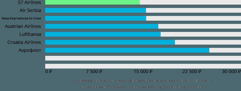 Динамика цен в зависимости от авиакомпании, совершающей перелет из Сплита в Россию