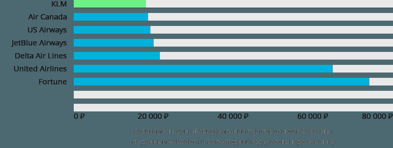Динамика цен в зависимости от авиакомпании, совершающей перелет из Сарасоты
