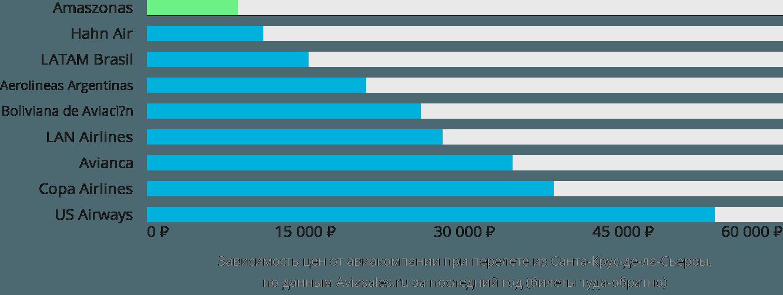 Динамика цен в зависимости от авиакомпании, совершающей перелет из Санта-Крус-де-ла-Сьерры