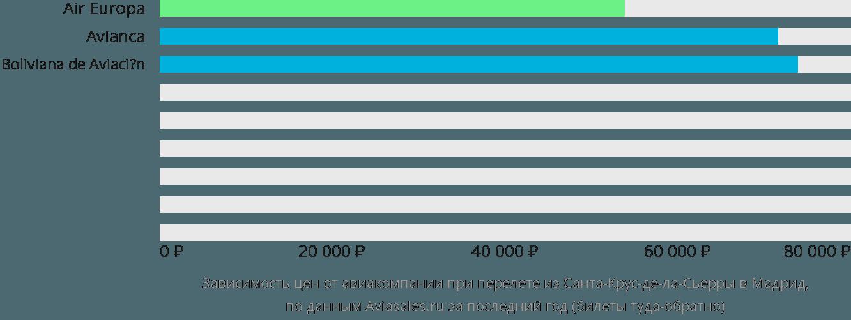 Динамика цен в зависимости от авиакомпании, совершающей перелет из Санта-Крус-де-ла-Сьерры в Мадрид