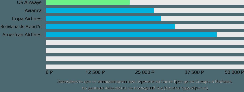 Динамика цен в зависимости от авиакомпании, совершающей перелет из Санта-Крус-де-ла-Сьерры в Майами