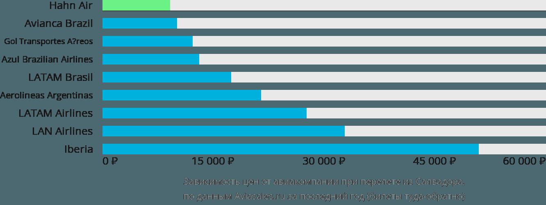 Динамика цен в зависимости от авиакомпании, совершающей перелет из Салвадора