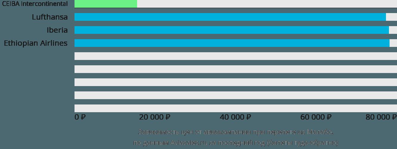 Динамика цен в зависимости от авиакомпании, совершающей перелет из Малабо