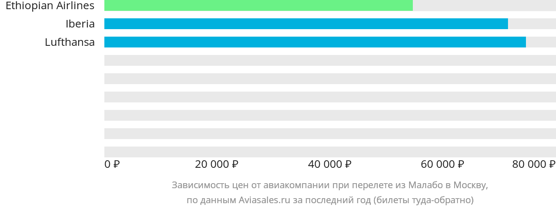 Динамика цен в зависимости от авиакомпании, совершающей перелет из Малабо в Москву