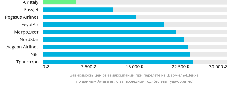 Динамика цен в зависимости от авиакомпании, совершающей перелет из Шарм-эль-Шейха