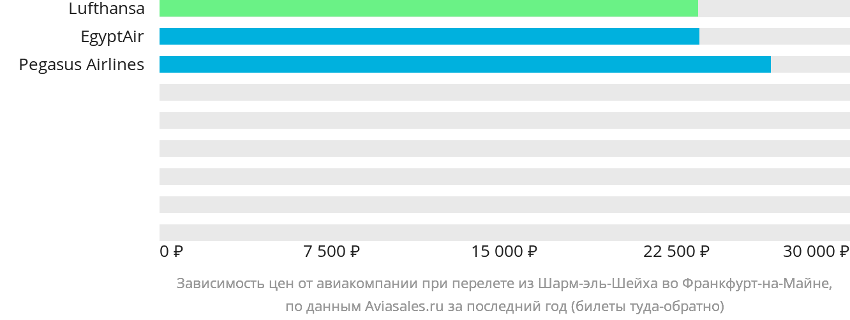 Динамика цен в зависимости от авиакомпании, совершающей перелет из Шарм-эль-Шейха во Франкфурт-на-Майне