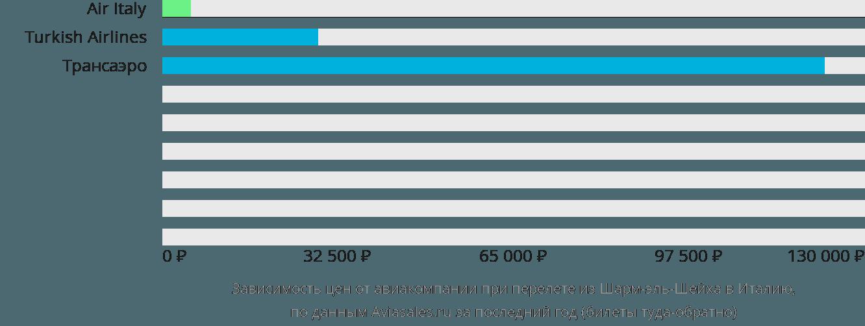 Динамика цен в зависимости от авиакомпании, совершающей перелет из Шарм-эль-Шейха в Италию
