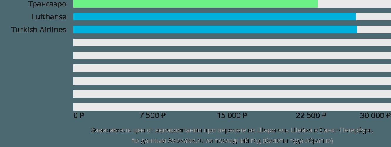 Динамика цен в зависимости от авиакомпании, совершающей перелет из Шарм-эль-Шейха в Санкт-Петербург