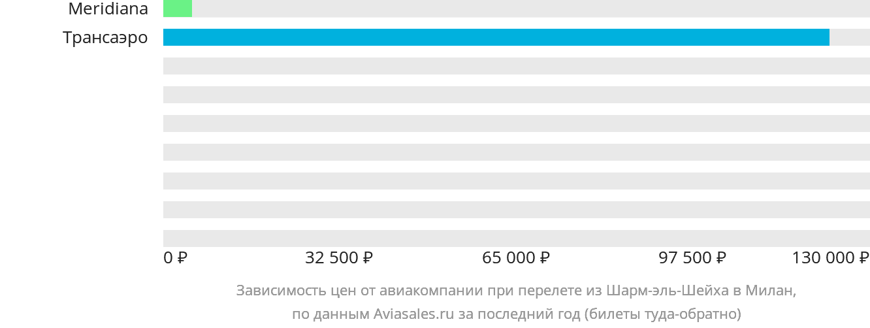 Динамика цен в зависимости от авиакомпании, совершающей перелет из Шарм-эль-Шейха в Милан