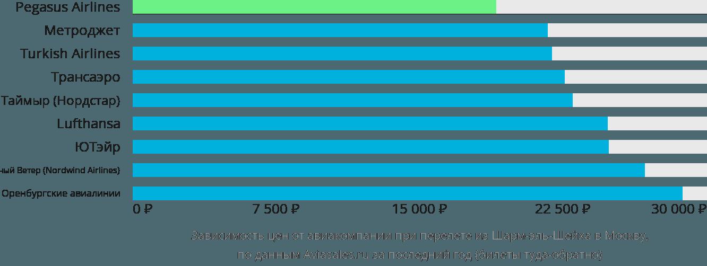 Динамика цен в зависимости от авиакомпании, совершающей перелет из Шарм-эль-Шейха в Москву