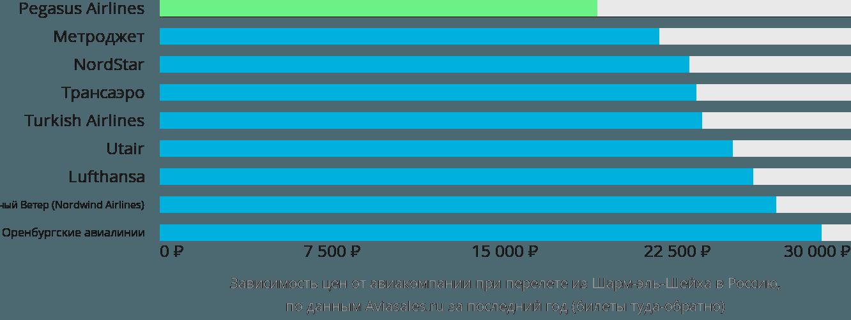 Динамика цен в зависимости от авиакомпании, совершающей перелет из Шарм-эль-Шейха в Россию