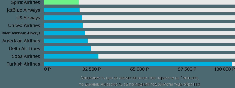Динамика цен в зависимости от авиакомпании, совершающей перелет из Сантьяго