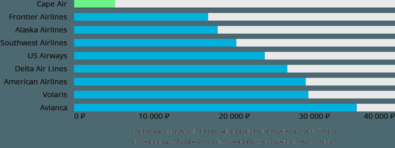 Динамика цен в зависимости от авиакомпании, совершающей перелет из Сент-Луиса