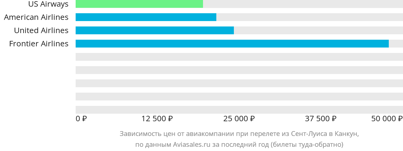 Динамика цен в зависимости от авиакомпании, совершающей перелет из Сент-Луиса в Канкун