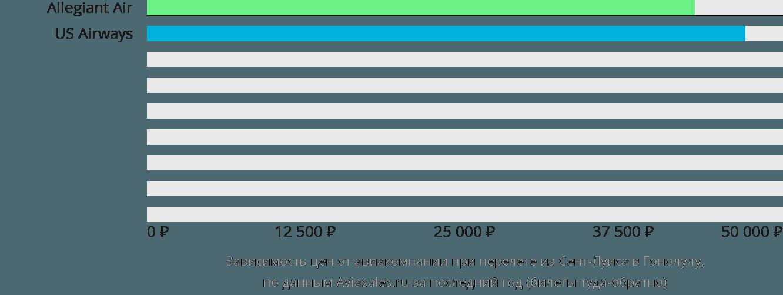 Динамика цен в зависимости от авиакомпании, совершающей перелет из Сент-Луиса в Гонолулу