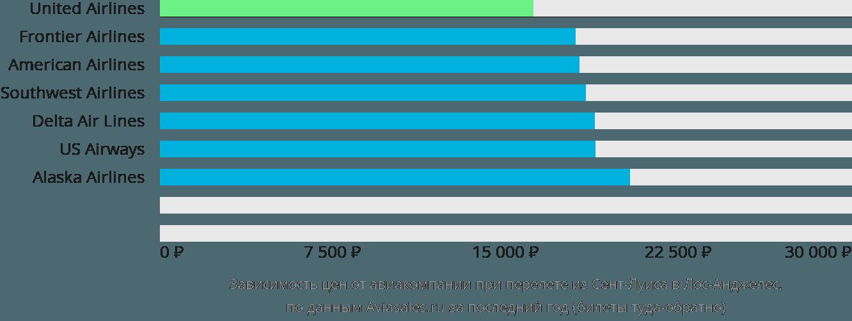 Динамика цен в зависимости от авиакомпании, совершающей перелет из Сент-Луиса в Лос-Анджелес