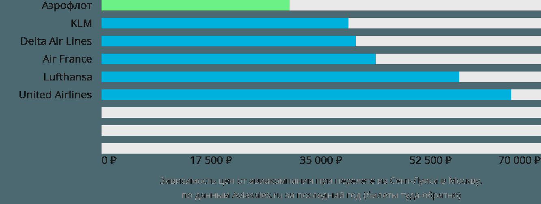 Динамика цен в зависимости от авиакомпании, совершающей перелет из Сент-Луиса в Москву