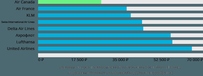 Динамика цен в зависимости от авиакомпании, совершающей перелет из Сент-Луиса в Россию