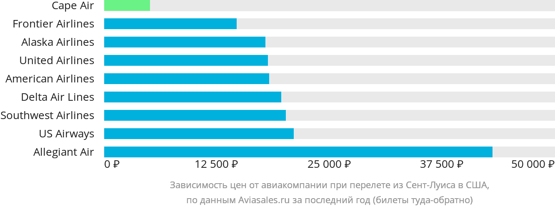 Динамика цен в зависимости от авиакомпании, совершающей перелет из Сент-Луиса в США