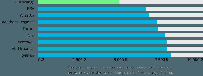 Динамика цен в зависимости от авиакомпании, совершающей перелет из Стокгольма