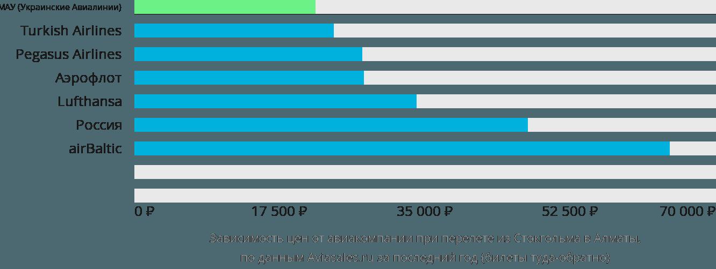 Динамика цен в зависимости от авиакомпании, совершающей перелет из Стокгольма в Алматы
