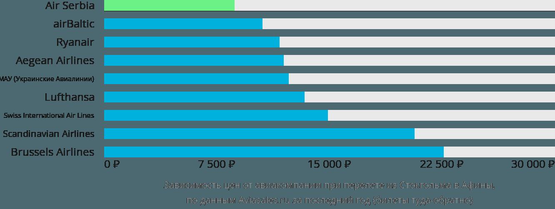 Динамика цен в зависимости от авиакомпании, совершающей перелет из Стокгольма в Афины