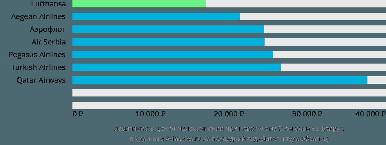 Динамика цен в зависимости от авиакомпании, совершающей перелет из Стокгольма в Бейрут