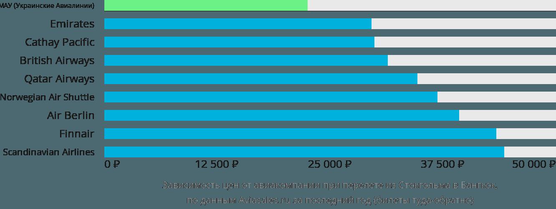 Динамика цен в зависимости от авиакомпании, совершающей перелет из Стокгольма в Бангкок