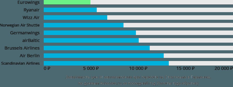 Динамика цен в зависимости от авиакомпании, совершающей перелёт из Стокгольма в Германию