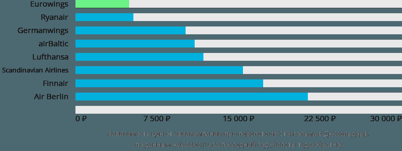 Динамика цен в зависимости от авиакомпании, совершающей перелет из Стокгольма в Дюссельдорф