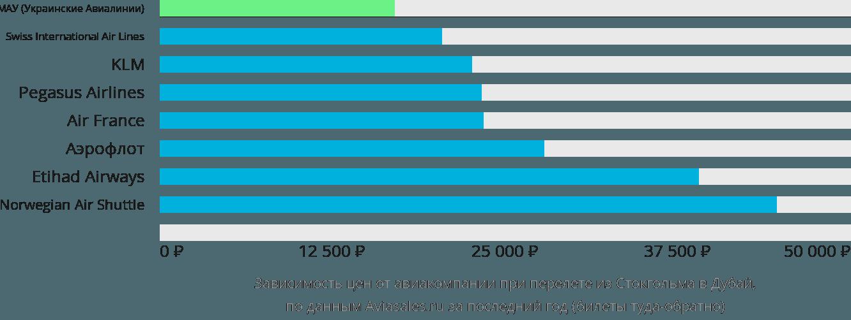 Динамика цен в зависимости от авиакомпании, совершающей перелет из Стокгольма в Дубай
