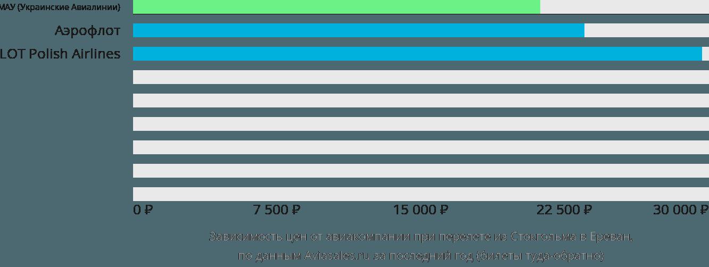 Динамика цен в зависимости от авиакомпании, совершающей перелет из Стокгольма в Ереван