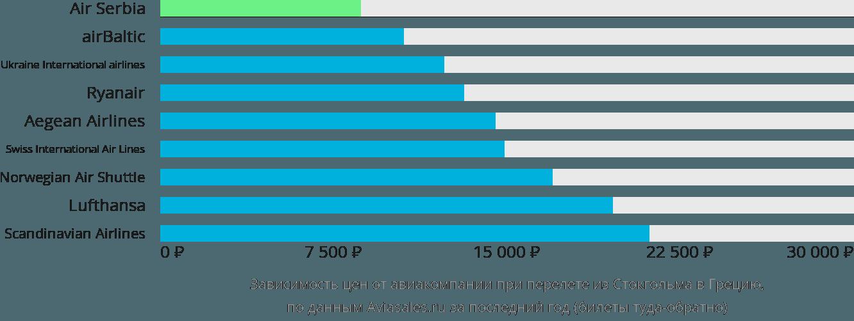 Динамика цен в зависимости от авиакомпании, совершающей перелет из Стокгольма в Грецию