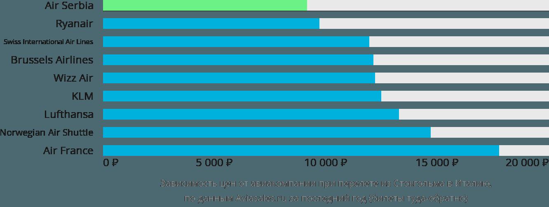 Динамика цен в зависимости от авиакомпании, совершающей перелет из Стокгольма в Италию