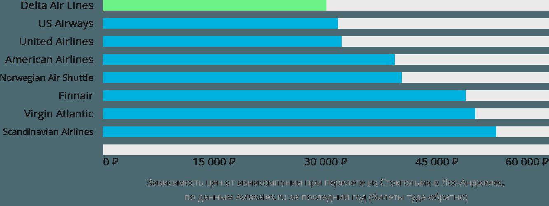 Динамика цен в зависимости от авиакомпании, совершающей перелет из Стокгольма в Лос-Анджелес