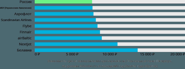 Динамика цен в зависимости от авиакомпании, совершающей перелет из Стокгольма в Санкт-Петербург
