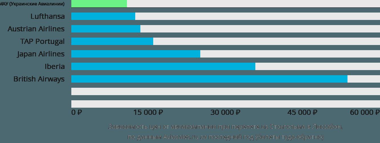 Динамика цен в зависимости от авиакомпании, совершающей перелет из Стокгольма в Лиссабон